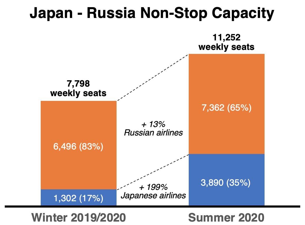 Japan - Russia Air Capacity