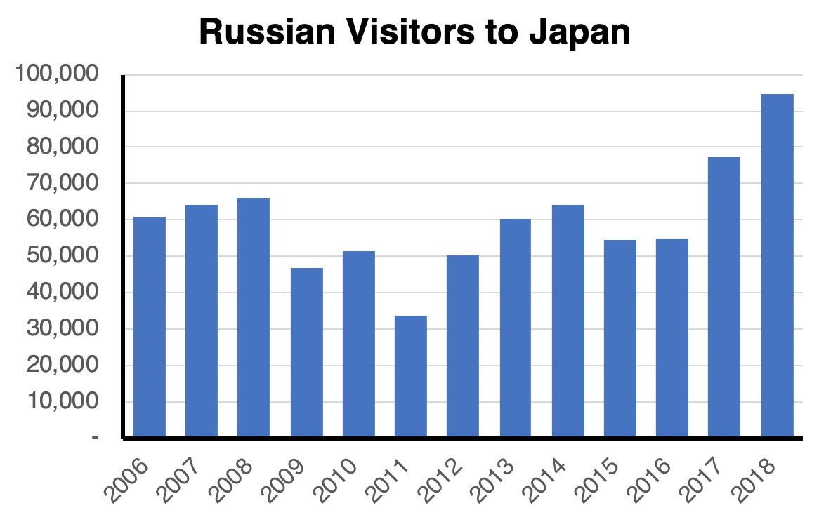 Russian Visitors to Japan